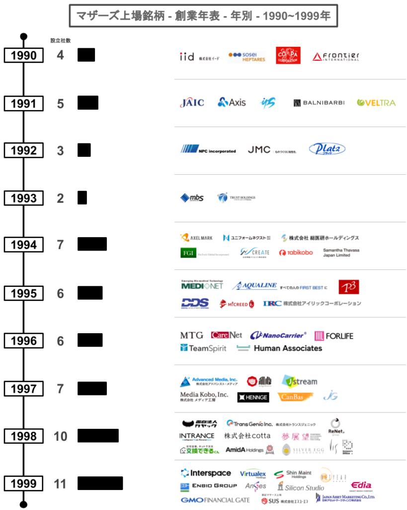 マザーズ上場銘柄-創業年表-年別-1990~1999年