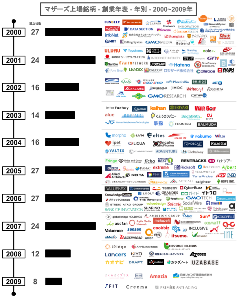 マザーズ上場銘柄-創業年表-年別-2000~2009年