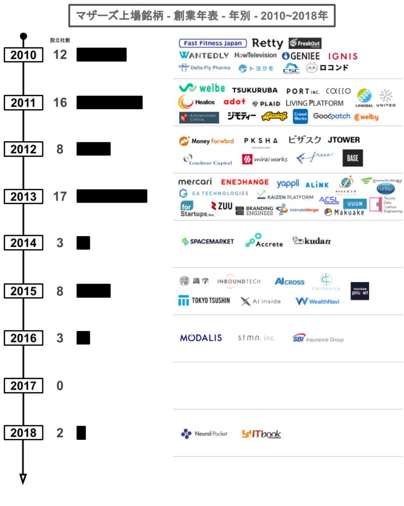 マザーズ上場銘柄-創業年表-年別-2010~2018年