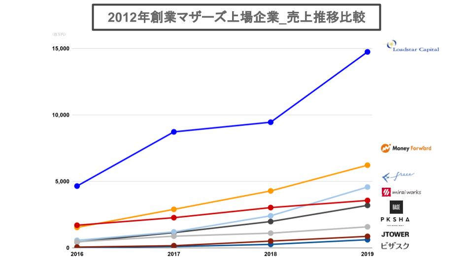 2012年創業マザーズ上場企業_売上推移比較