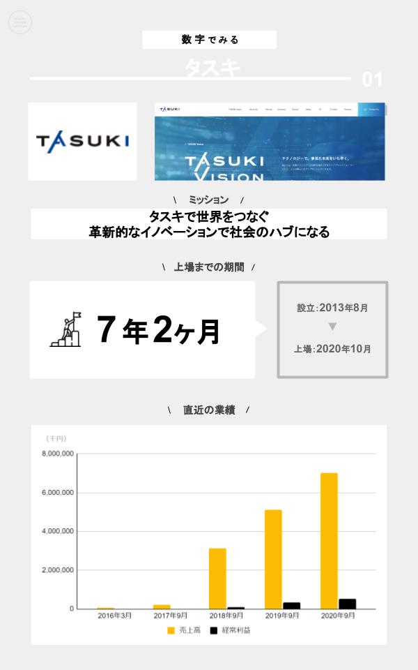 数字でみるタスキ(ミッション、上場までの期間、設立、上場日、直近の業績)
