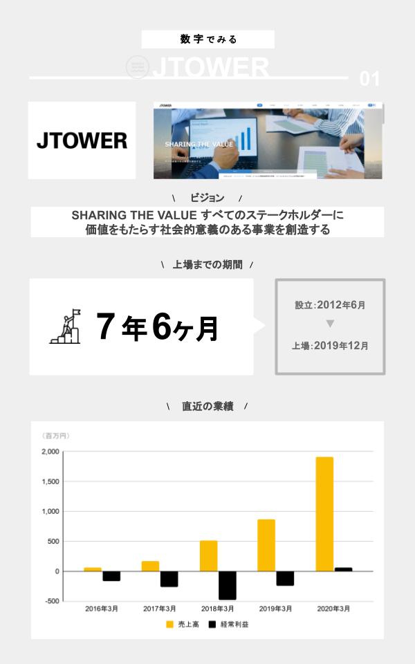 数字でみるJTOWER(ミッション、上場までの期間、設立、上場日、直近の業績)