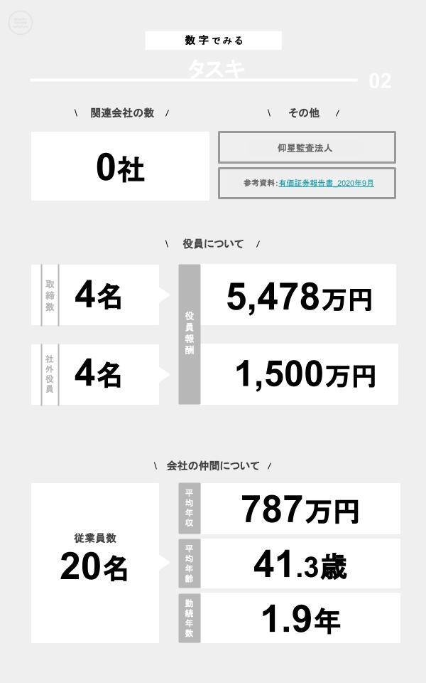 数字でみるタスキ(関連会社の数、役員数、役員報酬、従業員数、平均年収、平均年齢、勤続年数)