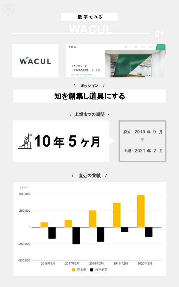 数字でみるWACUL(ミッション、上場までの期間、設立、上場日、直近の業績)
