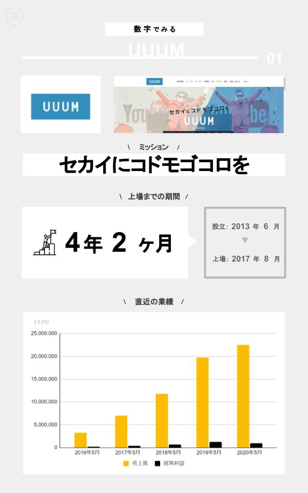 数字でみるUUUM(ミッション、上場までの期間、設立、上場日、直近の業績)