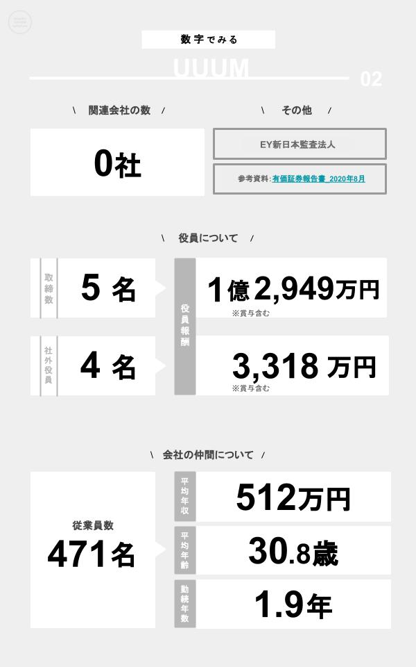 数字でみるUUUM(関連会社の数、役員数、役員報酬、従業員数、平均年収、平均年齢、勤続年数)