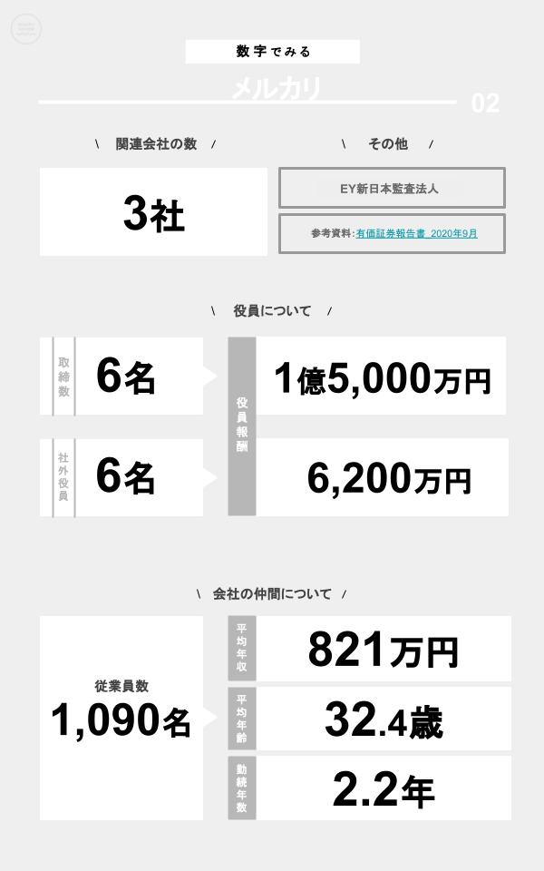 数字でみるメルカリ(関連会社の数、役員数、役員報酬、従業員数、平均年収、平均年齢、勤続年数)