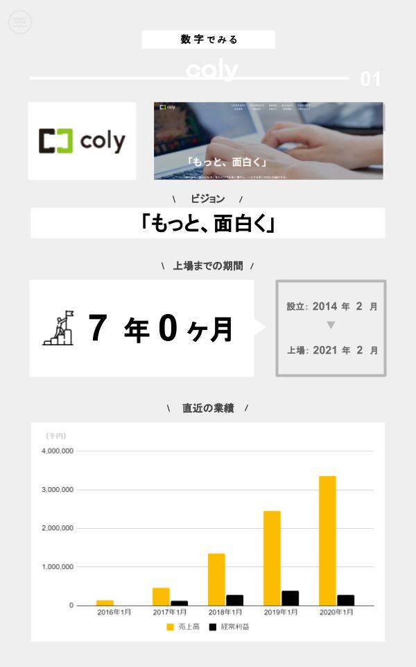 数字でみるcoly(ミッション、上場までの期間、設立、上場日、直近の業績)