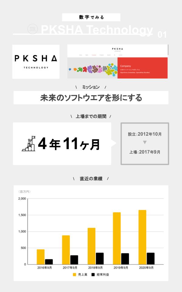 数字でみるPKSHA Technology(ミッション、上場までの期間、設立、上場日、直近の業績)