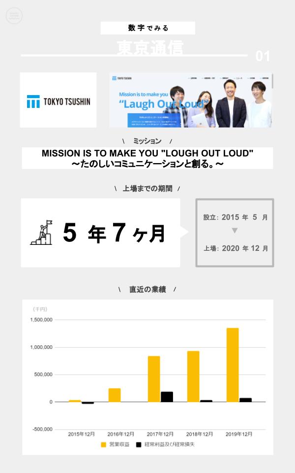 数字でみる東京通信(ミッション、上場までの期間、設立、上場日、直近の業績)