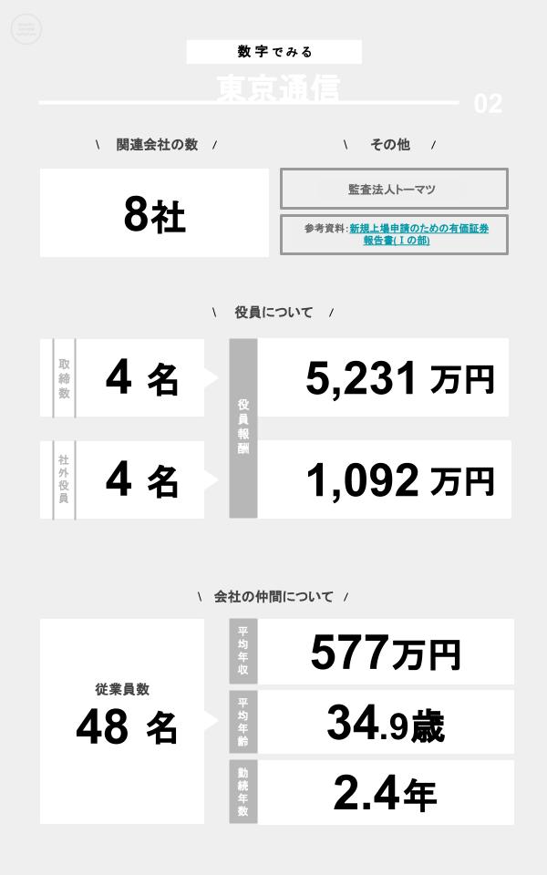 数字でみる東京通信(関連会社の数、役員数、役員報酬、従業員数、平均年収、平均年齢、勤続年数)