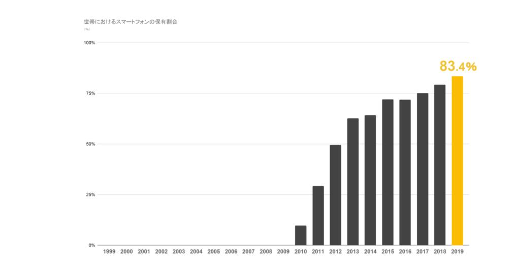 世帯におけるスマートフォンの保有割合(総務省『令和2年 情報通信白書のポイント』から独自に制作)