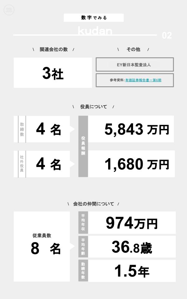 数字でみるKudan(関連会社の数、役員数、役員報酬、従業員数、平均年収、平均年齢、勤続年数)