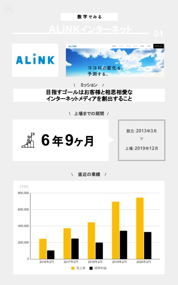 数字でみるALiNKインターネット(ミッション、上場までの期間、設立、上場日、直近の業績)