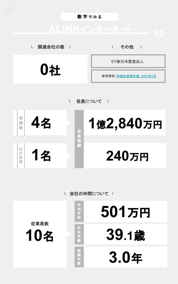 数字でみるALiNKインターネット(関連会社の数、役員数、役員報酬、従業員数、平均年収、平均年齢、勤続年数)