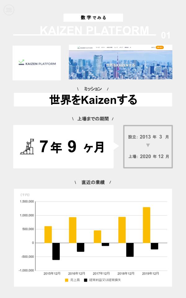 数字でみるKaizen Platform(ミッション、上場までの期間、設立、上場日、直近の業績)