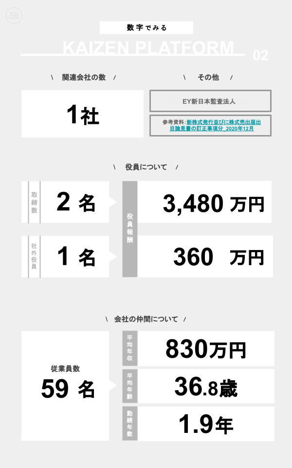 数字でみるKaizen Platform(関連会社の数、役員数、役員報酬、従業員数、平均年収、平均年齢、勤続年数)