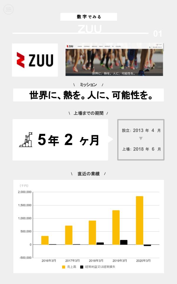 数字でみるZUU(ミッション、上場までの期間、設立、上場日、直近の業績)