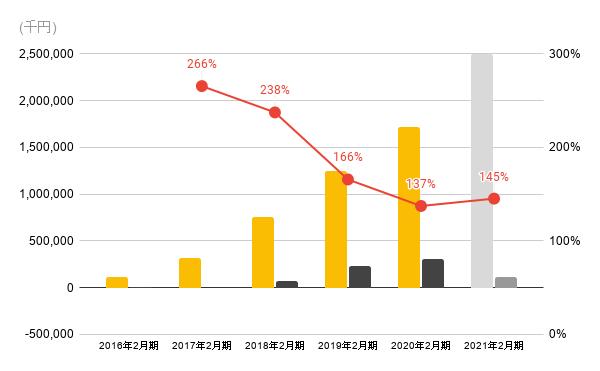 識学の売上推移(2016年からの売上、利益、営業利益率のグラフ)