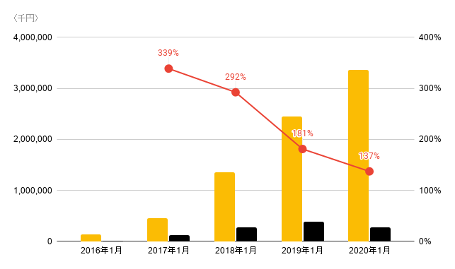 colyの売上推移(2016年からの売上、利益、営業利益率のグラフ)