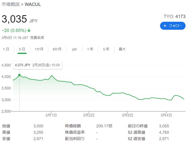 ウェルスナビの株価推移