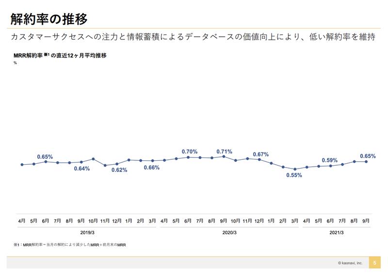 カオナビ:0.65%(Gross Churn Rate)
