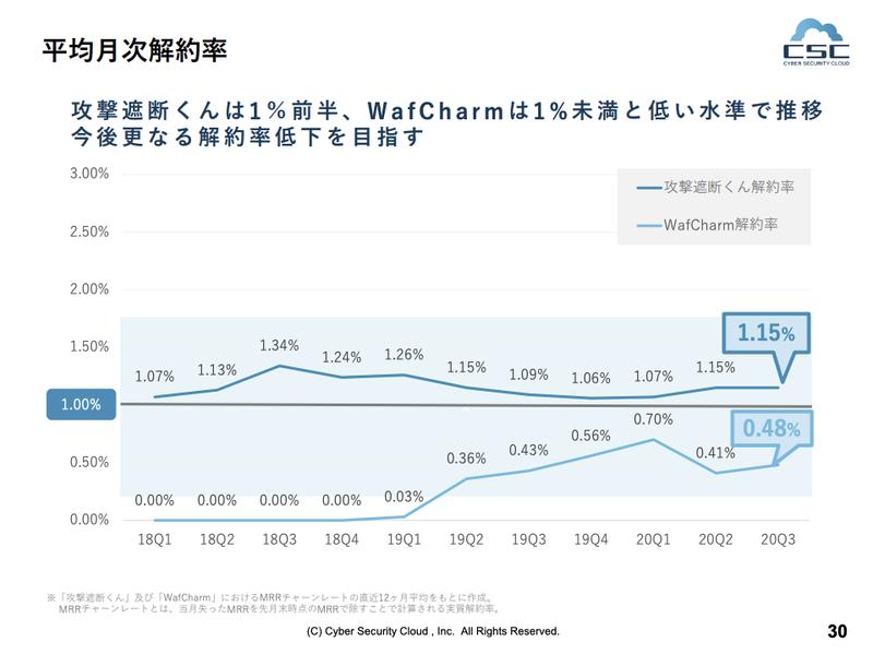 サイバーセキュリティクラウド:1.15%(Gross Churn Rate)
