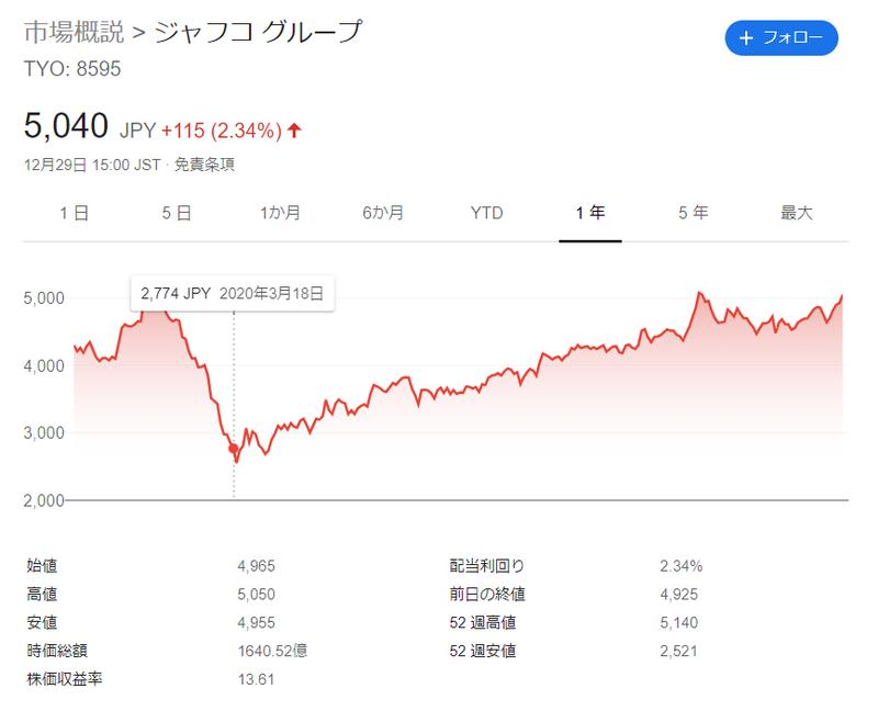 ジャフコの株価推移