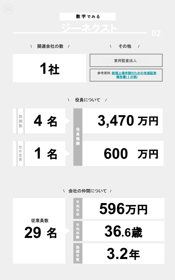 数字でみるジーネクスト(関連会社の数、役員数、役員報酬、従業員数、平均年収、平均年齢、勤続年数)
