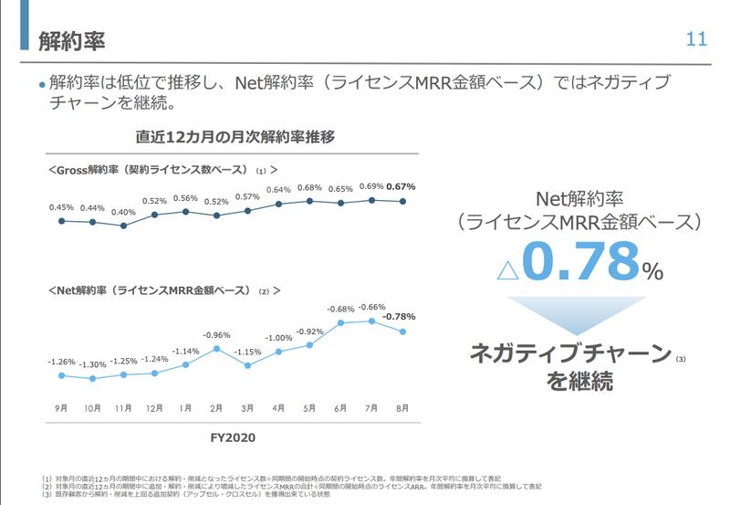 チームスピリット:0.67% , △0.78%(Customer Churn Rate , Net Churn Rate)