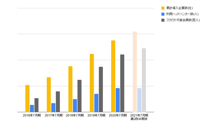 直接採用企業数・ヘッドハンター数・求職者の入会数推移