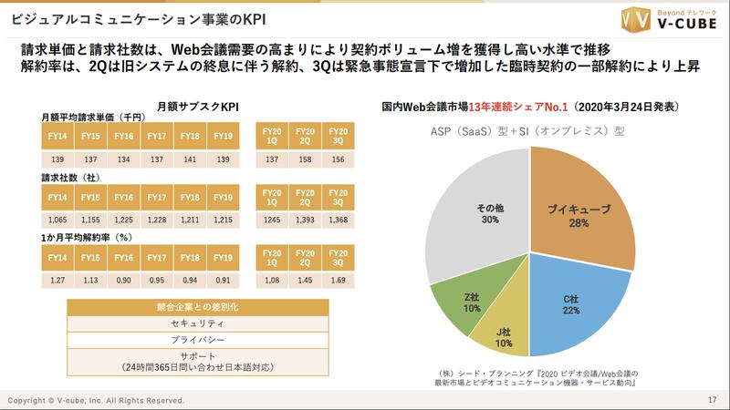 ブイキューブ:1.69%(Customer Churn Rate?)
