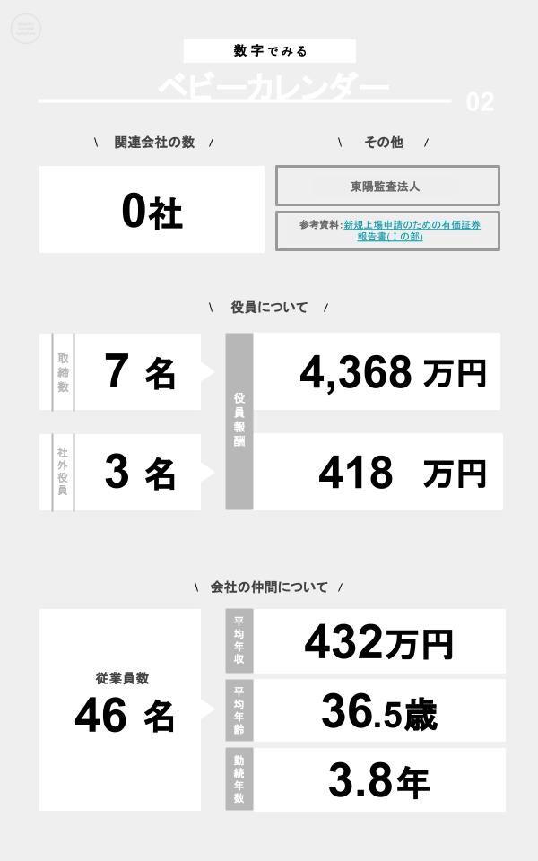 数字でみるベビーカレンダー(関連会社の数、役員数、役員報酬、従業員数、平均年収、平均年齢、勤続年数)
