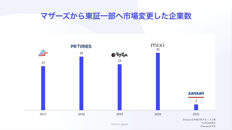 マザーズから東証一部へ市場変更した企業数