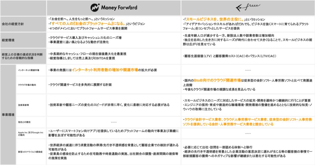 マネーフォワードとフリーの経営方針、経営環境及び対処すべき課題比較_1