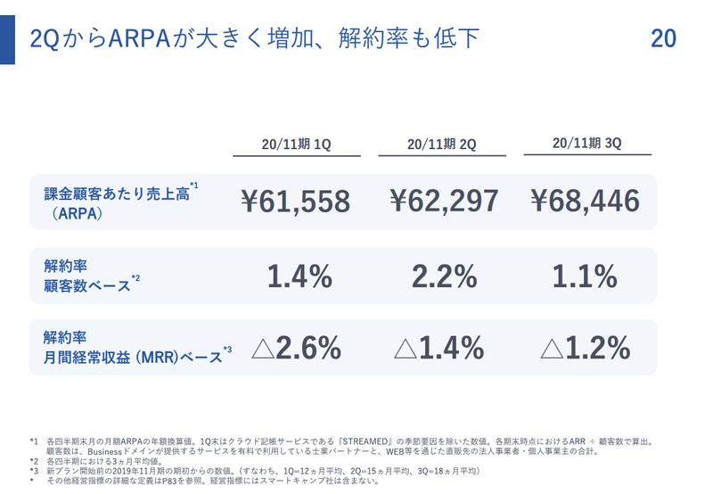 マネーフォワード:1.1% , △1.2%(Customer Churn Rate , Net Churn Rate)