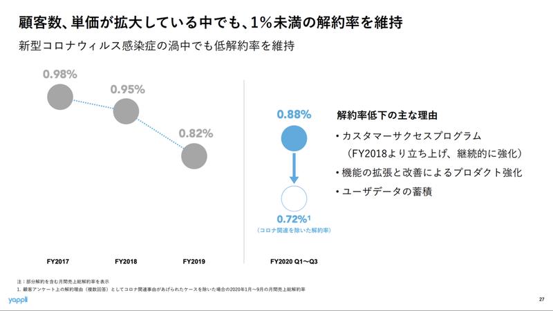 ヤプリ:0.82%(Gross Churn Rate)