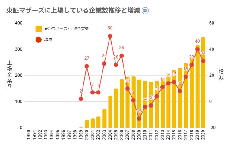 東証マザーズへ上場している企業数推移