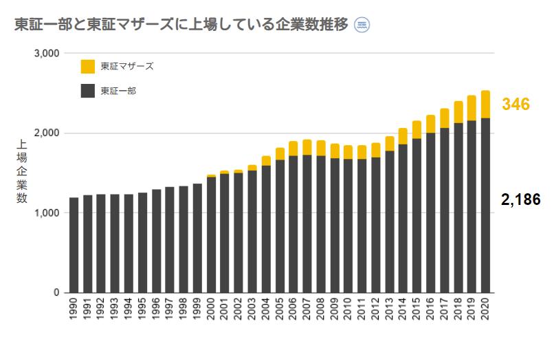 東証一部とマザーズに上場している企業数推移