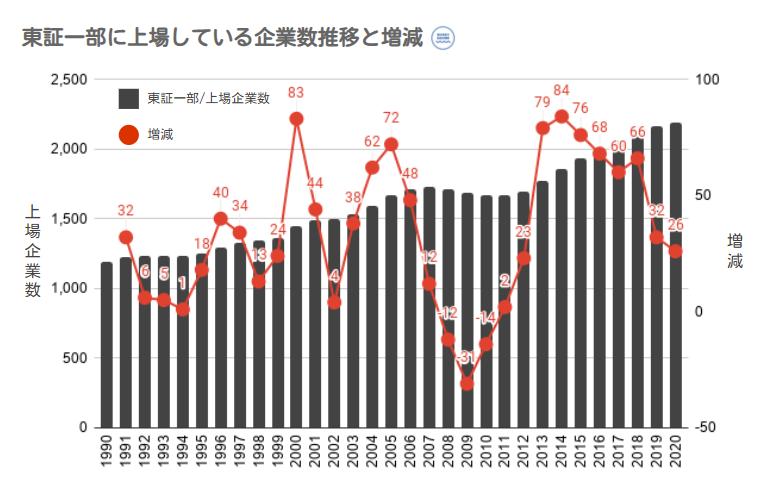東証一部へ上場している企業数推移