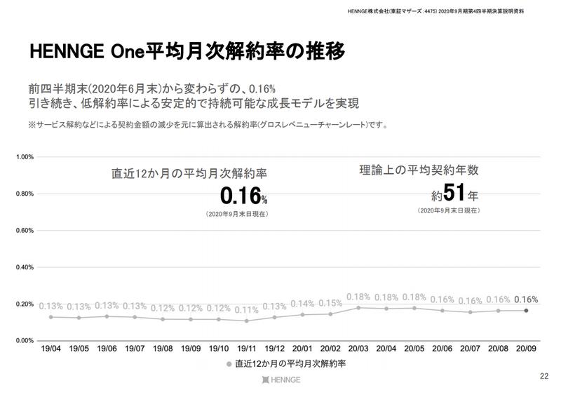 HENNGE:0.16%(Gross Churn Rate)