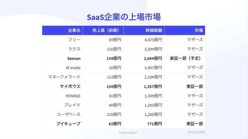 SaaS企業の上場市場