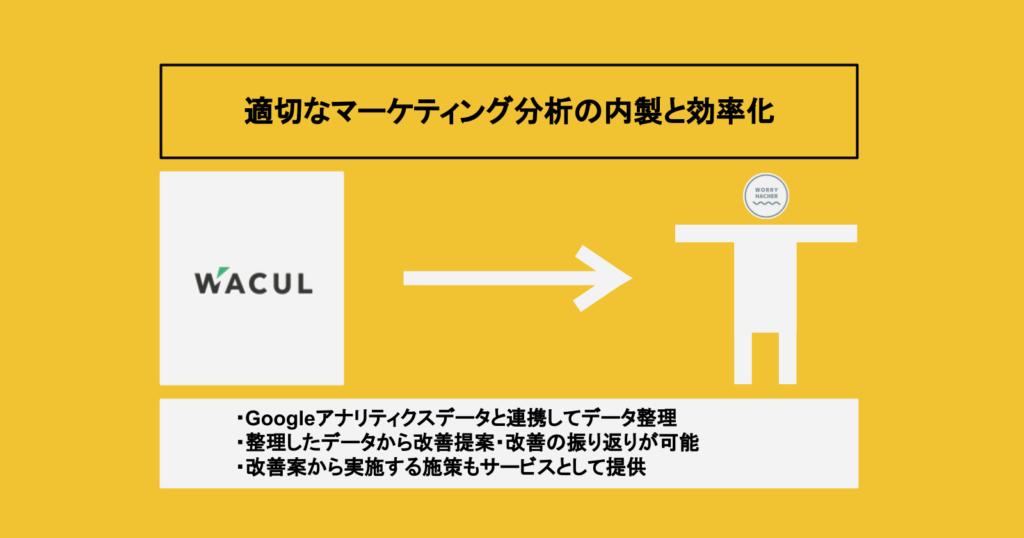 WACULが顧客に提供している価値