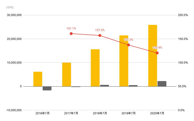 ビジョナルの売上推移(2016年からの売上、利益、営業利益率のグラフ)
