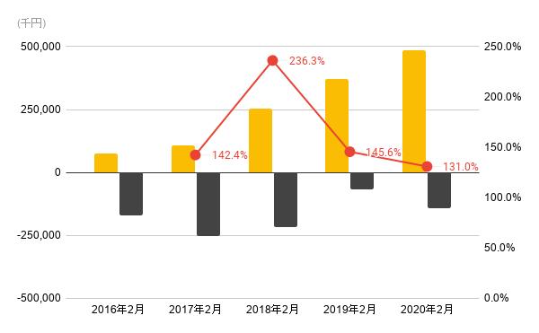 2016年からの売上、利益、営業利益率のグラフ
