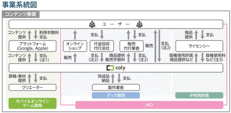 colyの事業系統図