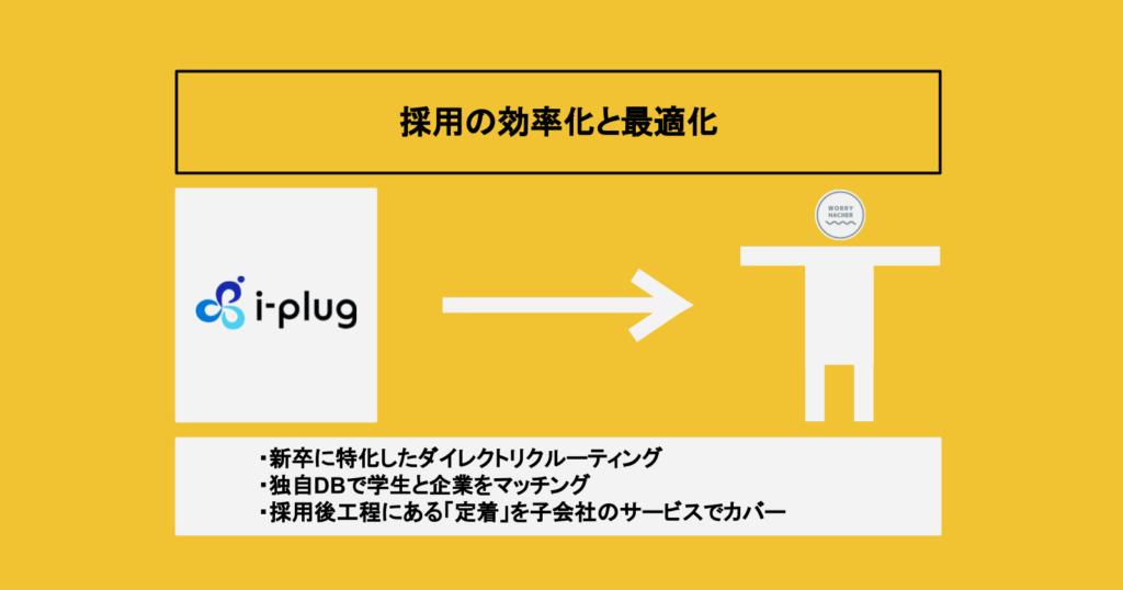 i-plugが顧客に提供している価値