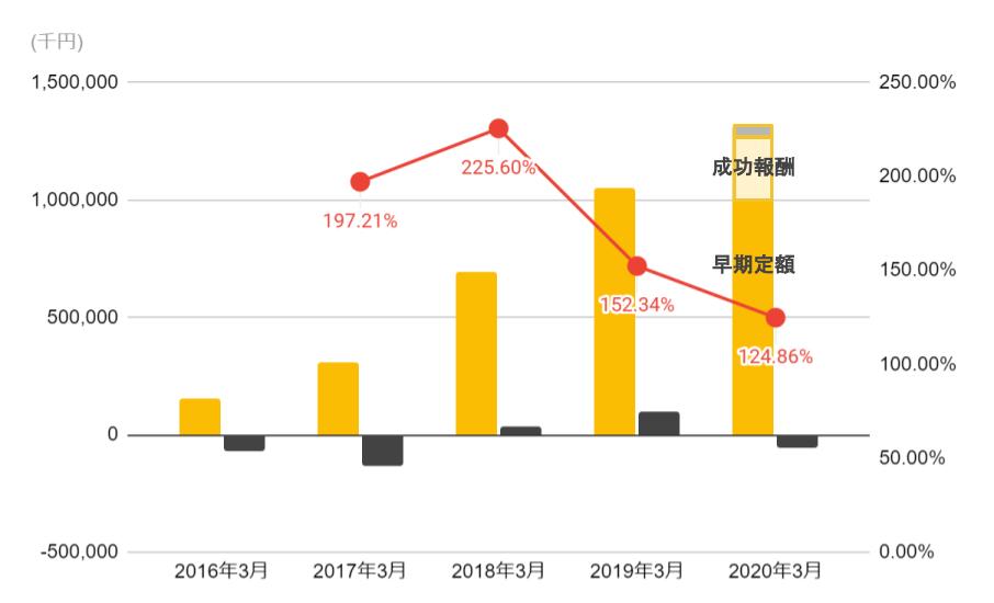 i-plugの売上推移(2016年からの売上、利益、営業利益率のグラフ)