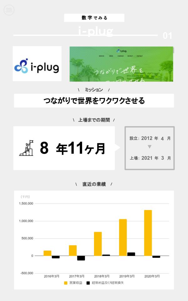 数字でみるi-plug(ミッション、上場までの期間、設立、上場日、直近の業績)