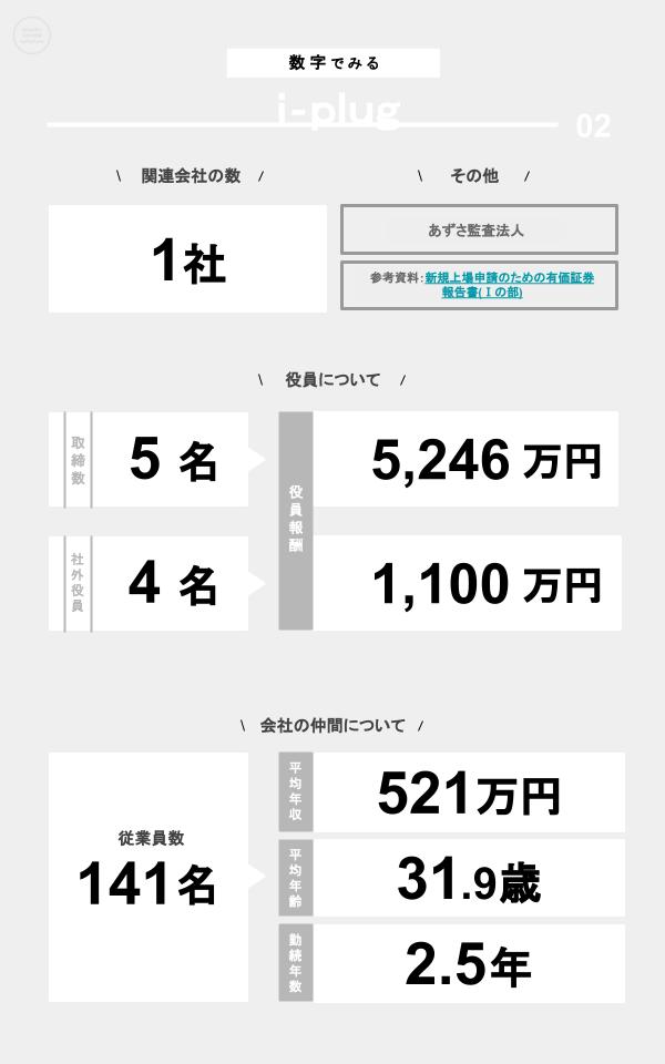 数字でみるi-plug(関連会社の数、役員数、役員報酬、従業員数、平均年収、平均年齢、勤続年数)